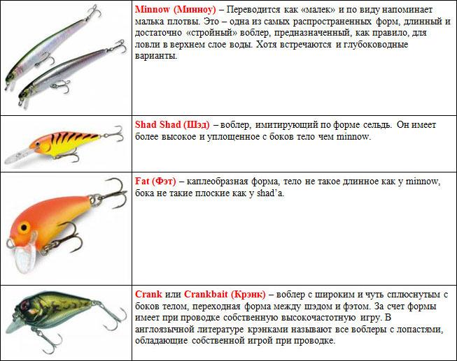 различные виды воблеров